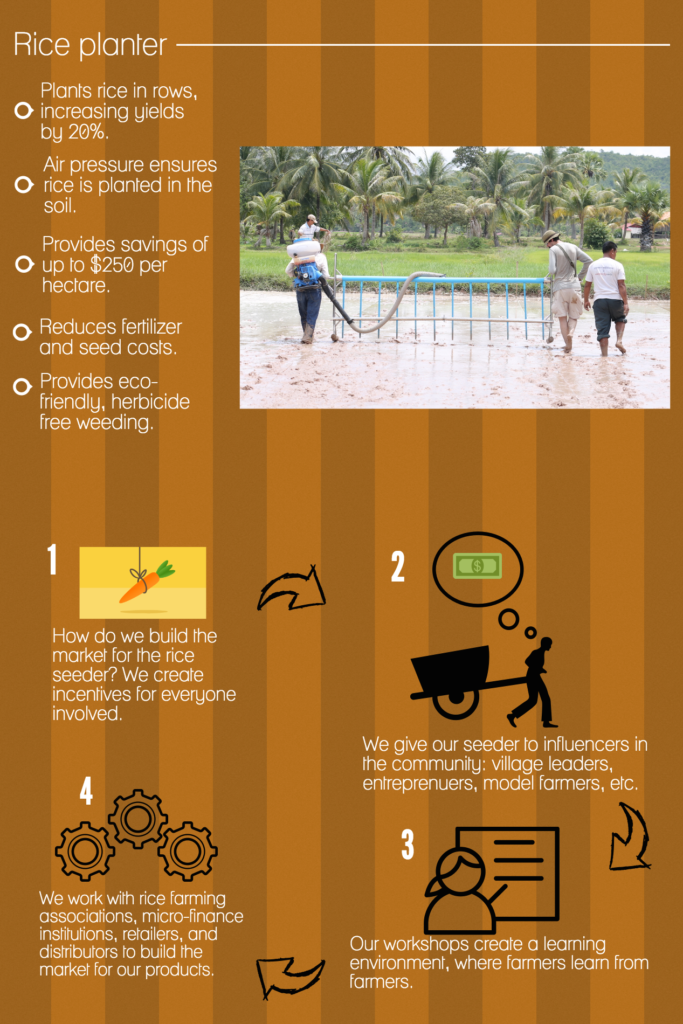 Rice Seeder Infographic
